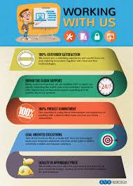 Wordpress Design India Top Wordpress Design And Development Company In India