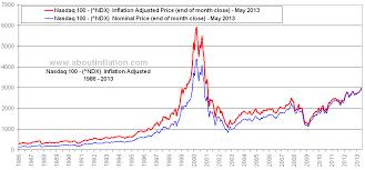 Nasdaq 100 Vs Inflation About Inflation