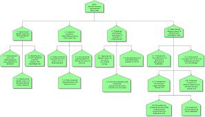 Бесплатно скачать диплом на тему Автоматизация управления запасами pdf aris objective diagram