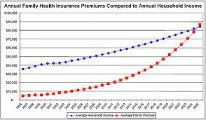 Medical Insurance Medical Insurance Average Cost