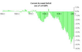 Chart Of The Day Current Account Deficit Credit Writedowns