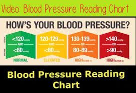 Blood Pressure Levels Chart Blood Pressure Reading Chart Blood Pressure Level Range