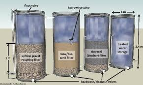 water filter system. Water Filtration Repair Long Island Filter System