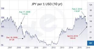Yen Volatility Is Leading Indicator For Market Sell Offs