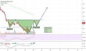 Sail Stock Price And Chart Nse Sail Tradingview