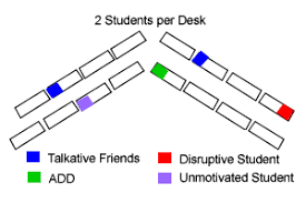 classroom desk arrangements classroom seating charts to improve student behavior adhd