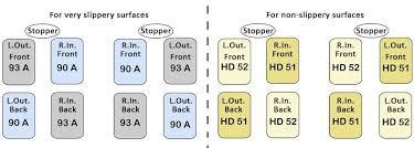 Quad Skate Wheel Hardness Chart Choosing Your Artistic Skate Wheels Online Skating Com