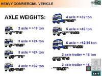Truck Weight Class Chart Nz Saving Diesel