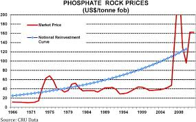 Phosphate Rock Costs Prices And Resources Interaction