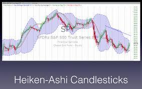 Heiken Ashi Candlesticks Charting Wealth Blog
