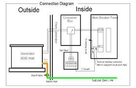 generac automatic transfer switch wiring diagram in addition to generac generator wiring diagram 20 kw generac automatic transfer switch wiring diagram in addition to generator automatic crossover switch breaker sub panel