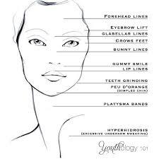 Botox Uses Youthology 101