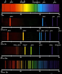 Emission Spectrum Types Of Emission And Absorption Spectra Pooza Creations