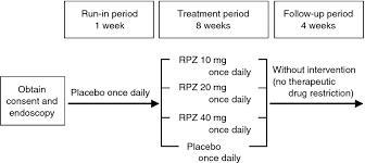 Randomised Clinical Trial Rabeprazole Improves Symptoms In