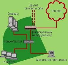 Реферат Диагностика локальных сетей com Банк  Диагностика локальных сетей