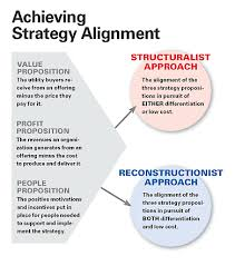 how strategy shapes structure the three strategy propositions