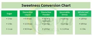 Conversion Chart Stevia Canada