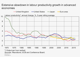 Labour Chart Extensive Slowdown In Labour Productivity Growth In