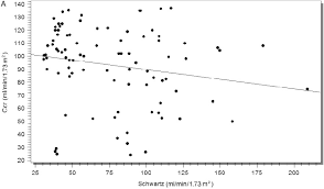 a regression plot of creatinine clearance with schwartz formula ccr 24 h