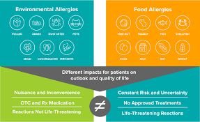 Aimmune Food Allergies Codit Oral Immunotherapy