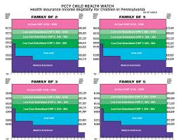 Chip Chart Income Health Insurance Eligibility Chart 2018 Public Citizens