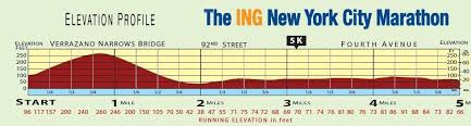 Nyc Marathon Elevation Chart 2011 New York City Marathon Course Joe Runs For Dom