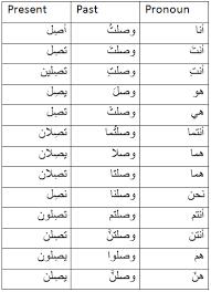 Verb Chart Present Past Past Participle Irregular Verbs In Arabic Arabic Language Blog