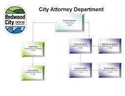 Organizational Chart | City Of Redwood City