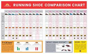 La Sportiva Trail Shoe Comparison Chart Technical Details