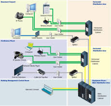 office cable nyc structured cabling systems progressive office essential issues in design of structured cabling systems