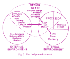 this figure is based on the model developed by newell and simon 9 and called the information processing system ips the figure can be viewed as a map