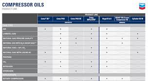 Iso Vg 68 Viscosity Chart Compressor Oils Air Compressor Oils Chevron Lubricants Us