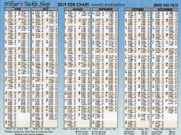 Tide Chart For Niantic Ct Tide Chart