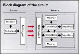 circuit block diagram   automation control blog   industrial    circuit block diagram