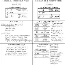 Reflexive Verbs Chart Reflexive Verbs Spanish Teaching