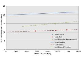 Aircraft Fuel Consumption Chart Gas Vs Diesel