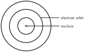Diagram Of An Atom Models Of The Atom The Atom Siyavula