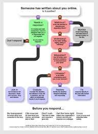 Cameron School Of Business Flow Chart Dan Slee Social Media Pr And Digital Communications In