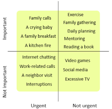 Urgent And Important Chart Importance Urgency Matrix Continuous Improvement Toolkit