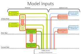 academic writing model essay in english