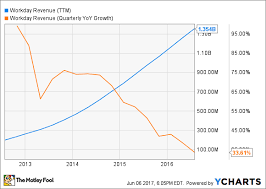 Workday Chart 4 Reasons To Like Workday Inc The Motley Fool
