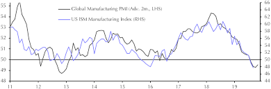 Ism Purchasing Managers Index Chart Ism Manufacturing Index Sep Capital Economics