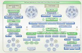 Law Enforcement Hierarchy Chart Update A Brief Overview Of The Saudi Arabian Legal System