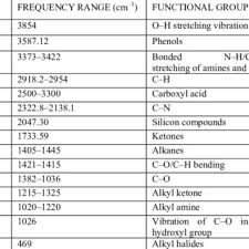 Ftir Frequency Range And Functional Groups Present In The