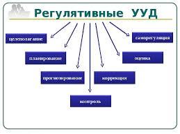 курсовая по труд праву Курсовая работа формирование регулятивных ууд на русском языке
