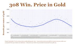 Ammo Prices Over The Last 7 Years Statistics And Reality