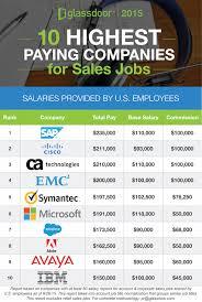 Highest Paying Cities Companies For Sales Jobs Glassdoor Blog