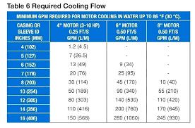 Submersible Well Pump Sizing Chart Pool Pump Sizing Calculator Moviekingdom Club