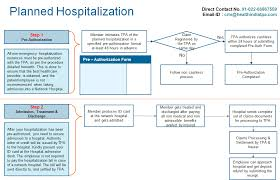 Crm Process Flow Chart Healthindia Insurance Tpa Services Pvt Ltd