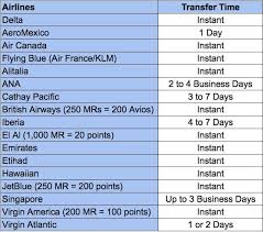 Aeroplan Rewards Redemption Chart Why I Just Chose To Redeem Aeroplan Miles Over Singapore